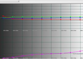 2015-02-02 15-54-50 HCFR Colorimeter - [Color Measures1]