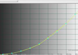 2015-02-02 15-55-15 HCFR Colorimeter - [Color Measures1]