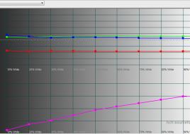2015-02-02 16-08-50 HCFR Colorimeter - [Color Measures1]