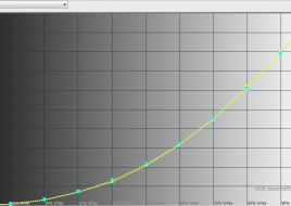 2015-02-02 16-09-09 HCFR Colorimeter - [Color Measures1]
