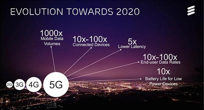 В рамках MWC 2015 Ericsson покажет возможности стандарта связи 5G