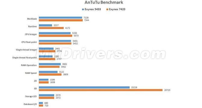 Стали известны характеристики и результаты теста AnTuTu смартфона Galaxy S6 Edge