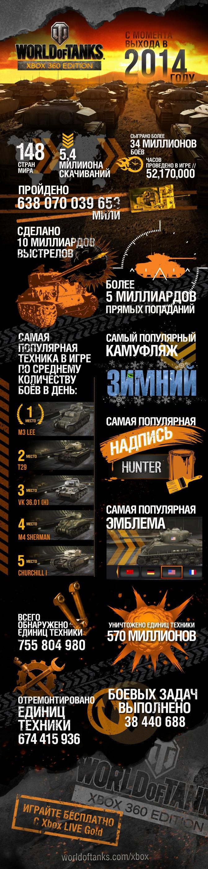 WoT_Xbox_360_Edition_1_Year_Anniversary_Infographics_RU
