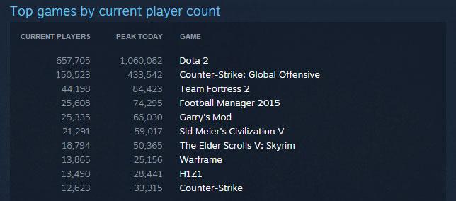 Dota 2 преодолела рубеж в 1 млн одновременно играющих игроков