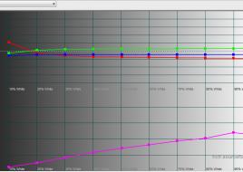 2015-03-06 12-02-16 HCFR Colorimeter - [Color Measures1]