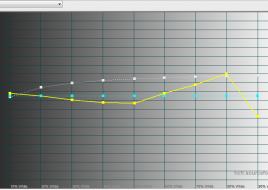 2015-03-06 12-02-25 HCFR Colorimeter - [Color Measures1]
