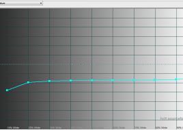 2015-03-10 16-22-56 HCFR Colorimeter - [Color Measures1]