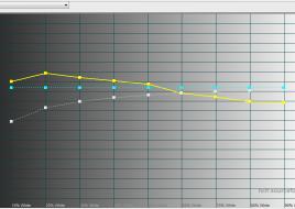2015-03-10 16-23-16 HCFR Colorimeter - [Color Measures1]