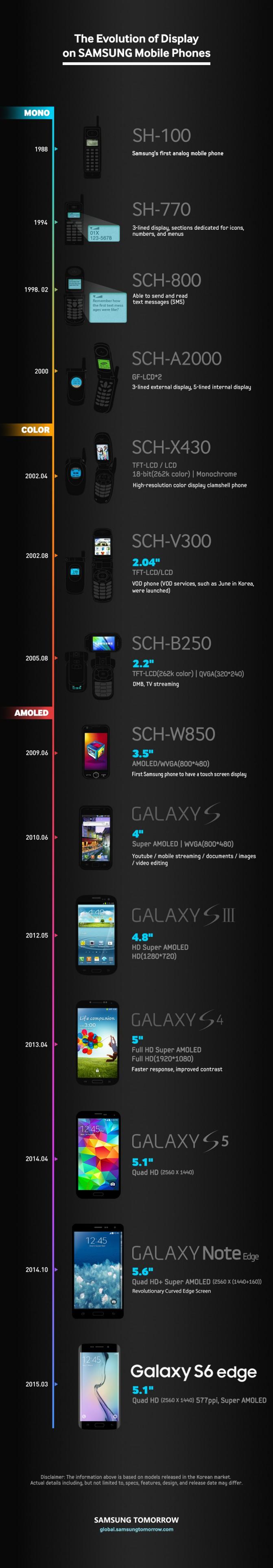 Evolution-of-Smartphone_Display