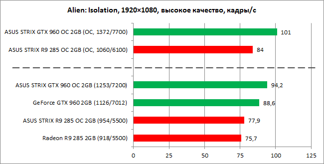 GeForce_GTX960_vs_Radeon_R9-285_diags12n
