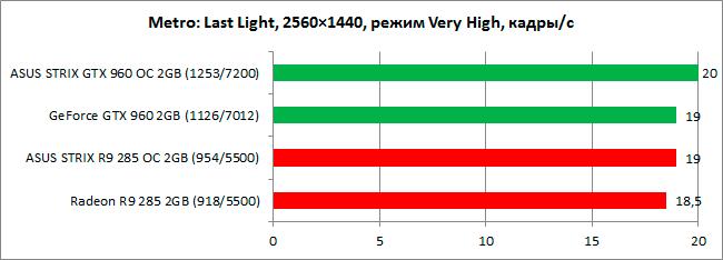 GeForce_GTX960_vs_Radeon_R9-285_diags6n-6