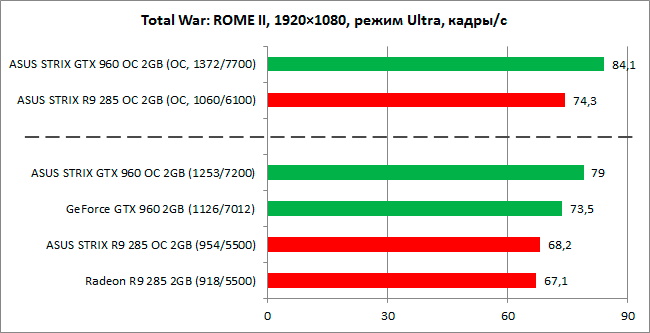 GeForce_GTX960_vs_Radeon_R9-285_diags8n