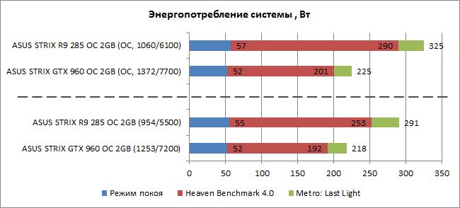 GeForce_GTX960_vs_Radeon_R9-285_diags_TDP