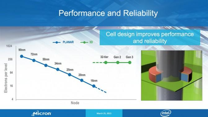 Intel-Micron_3D-NAND_Slide_3