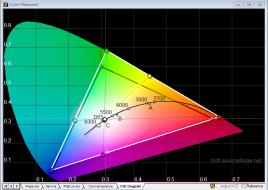 LG_34UC97_calibrated_cie_diagrams
