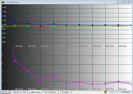 LG_34UC97_calibrated_rgb_levels