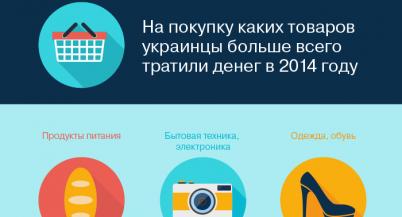 51% карточных транзакций в Украине занимают продукты, на технику приходится только 13%