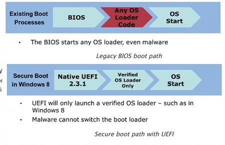Secure-Boot-uefi-2