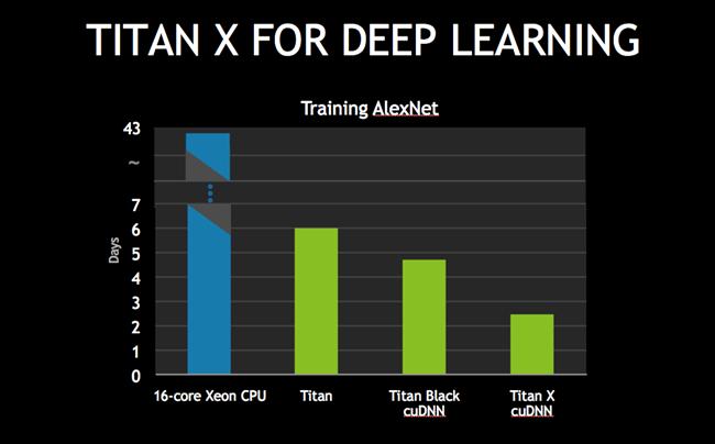 TITAN X, DIGITS, DevBox (2)