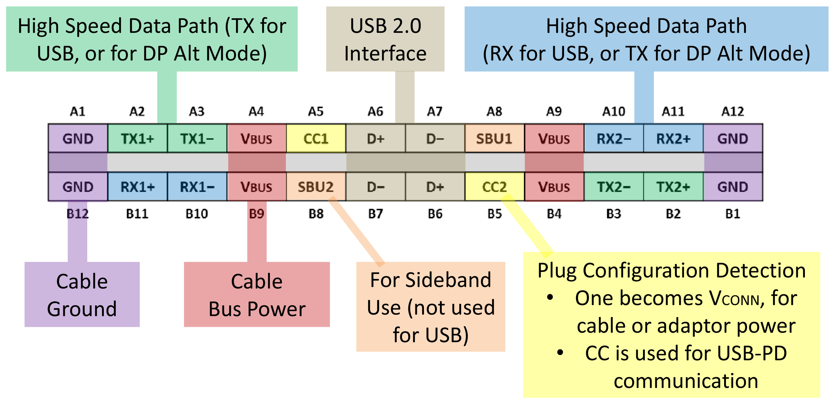 Usb 2 0 Connector Wiring Diagram Otg Wire Playstation Controller To Diagramusb Type C Diagrams