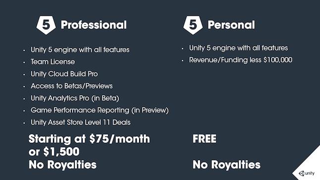 Unity 5 professional edition скачать