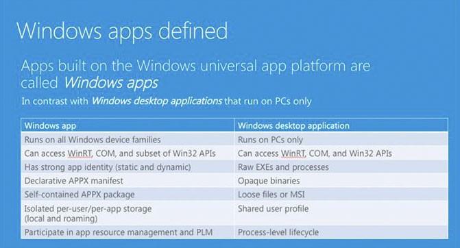 Windows-приложения — новое название универсальных приложений  Microsoft