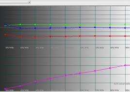 2015-04-14 14-44-07 HCFR Colorimeter - [Color Measures1]