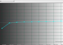 2015-04-15 10-19-02 HCFR Colorimeter - [Color Measures1]