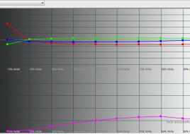 2015-04-15 10-19-14 HCFR Colorimeter - [Color Measures1]