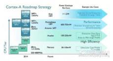 ARM готовит сразу пять новых видов ядер для мобильных процессоров