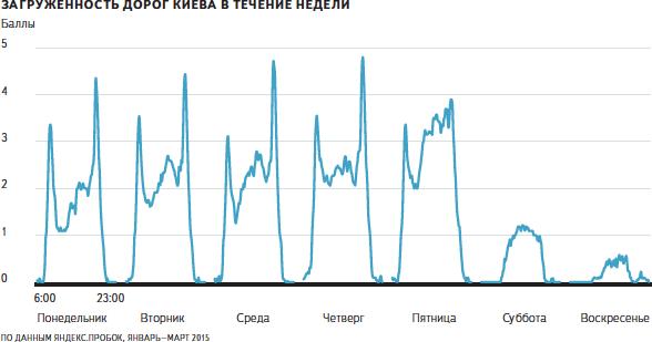 Kyiv probki 2014 (2)