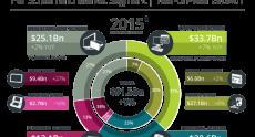Newzoo прогнозирует, что оборот мирового игрового рынка в этом году составит $91,5 млрд