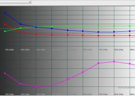 2015-04-20 14-21-50 HCFR Colorimeter - [Color Measures1]