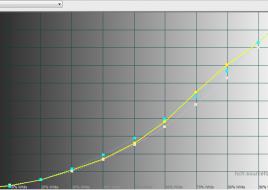 2015-04-20 14-22-08 HCFR Colorimeter - [Color Measures1]