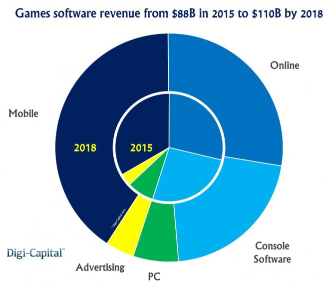 Games-industry-revenue-forecast-780x669
