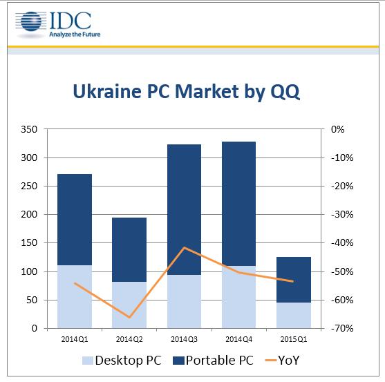 IDC 1q 2015 PC