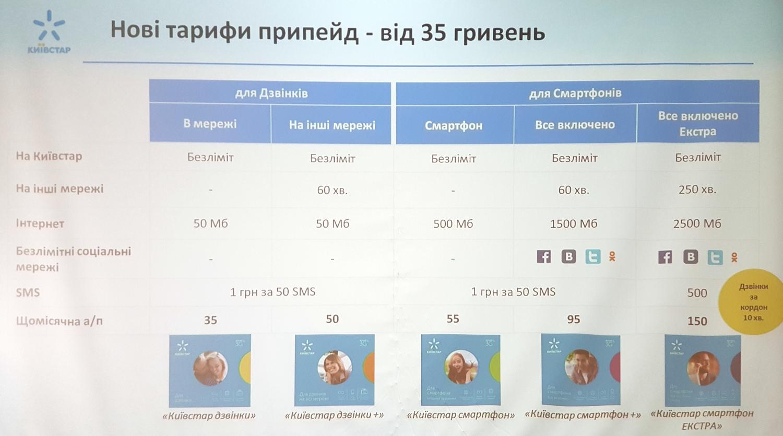 Kyivstar tariffs