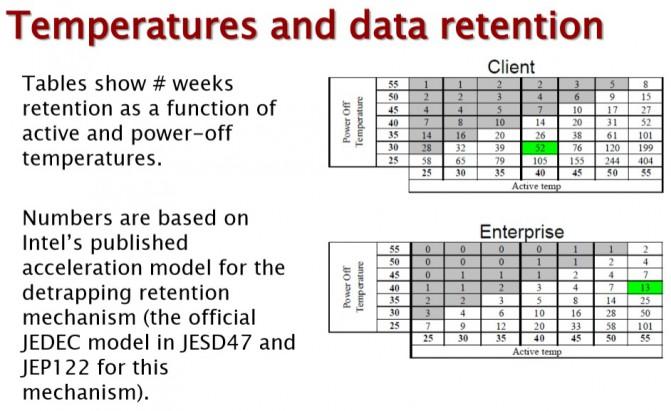 NAND-Data-Retention
