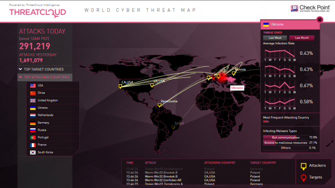 ThreatCloud World Cyber Threat Map (2)