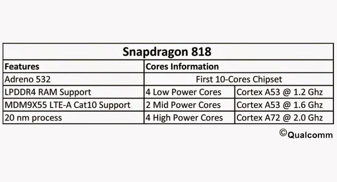 Стали известны характеристики 10-ядерного процессора Snapdragon 818