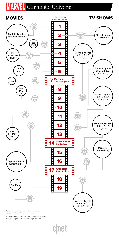 Avengers Teile Reihenfolge