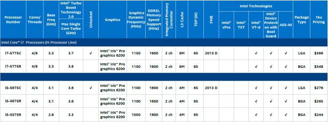Intel_Broadwell_Desktop-models