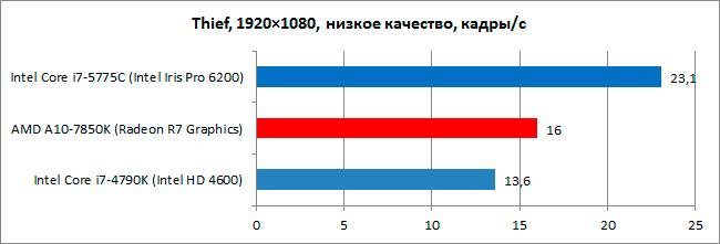 Intel_Broadwell_int_diags6