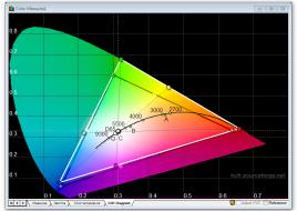 Samsung_S27E591C_calibrated_cie_diagram