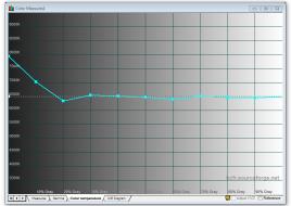 Samsung_S27E591C_calibrated_color_temp