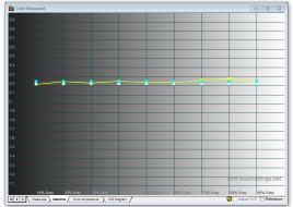 Samsung_S27E591C_calibrated_gamma