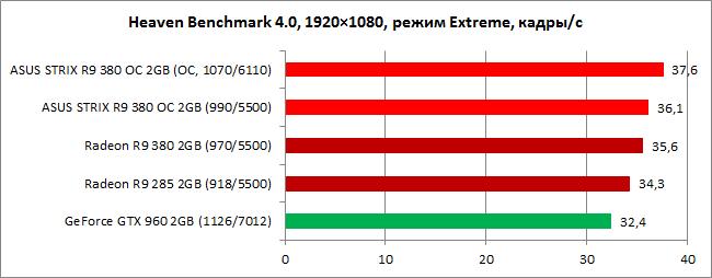 Обзор видеокарты ASUS STRIX R9 380 OC