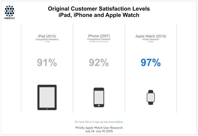 Apple Watch iPhone iPad satisfied