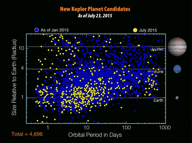 fig10-new_kepler_planet_cand