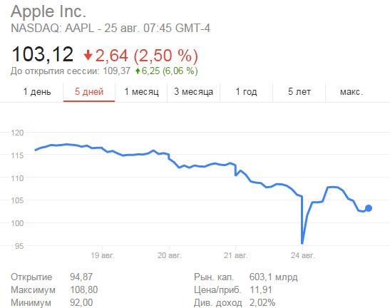 «Чёрный понедельник» привёл к существенному обвалу стоимости акций технологических компаний